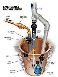 what is sump pump